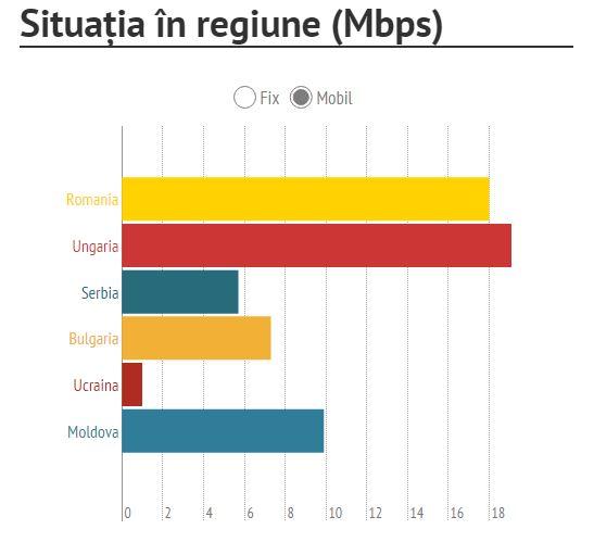 comparatie viteza internet mobil romania tari europa