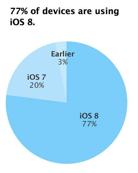 iOS 8 rata de adoptie 77 procent
