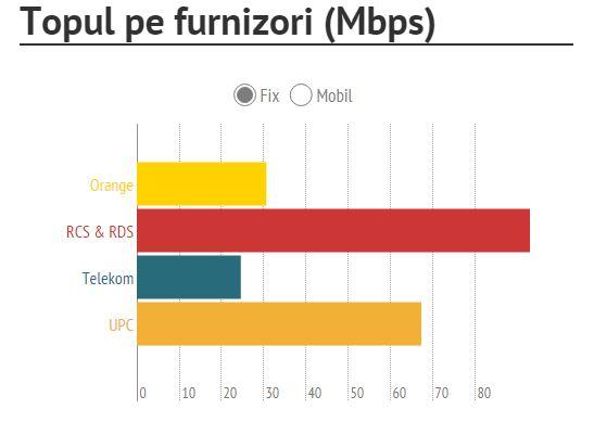 top furnizori internet fix Romania