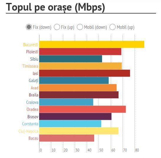 top orase viteza internet fix Romania