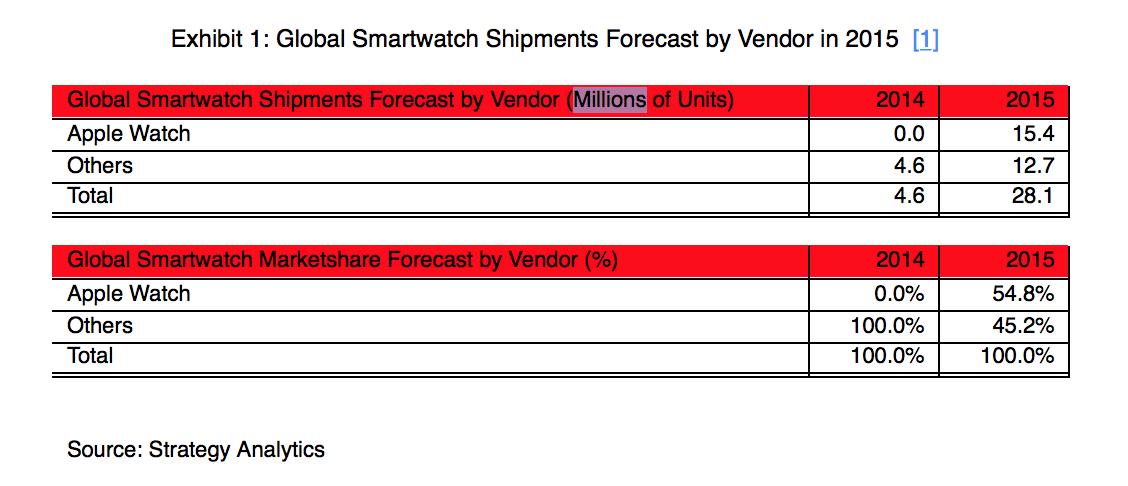 vanzari Apple Watch 2015