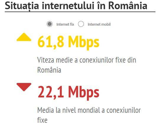 viteza internet fix romania