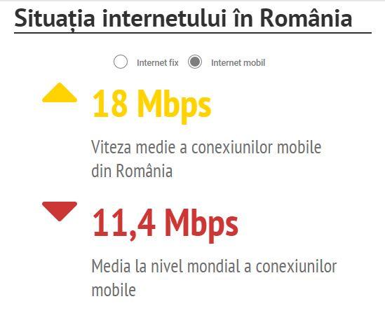 viteza internet mobil romania