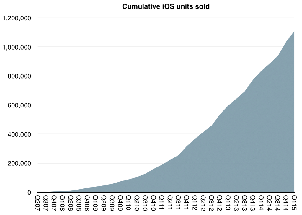 1 miliard iDevice-uri