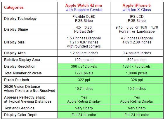 Apple Watch vs iPhone 6 comparatie ecran