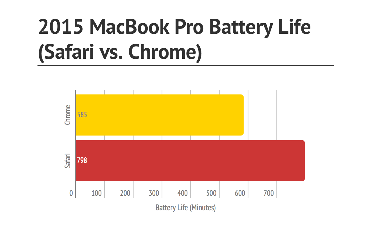 MacBook Pro autonomie redusa Chrome