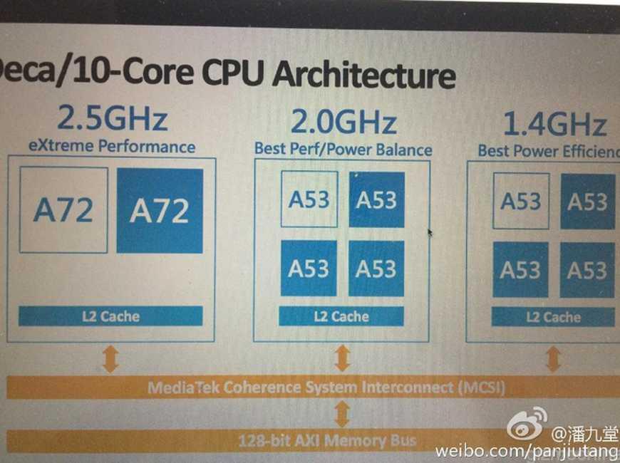 MediaTek MT6797 Helio X20 procesor 10 nuclee