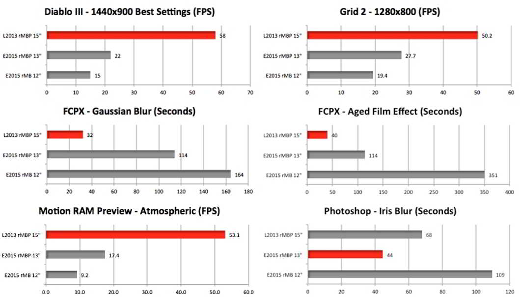 OS X yosemite 10.10.3 performante grafice