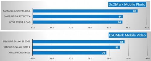 Samsung Galaxy S6 Edge cea mai buna camera din lume