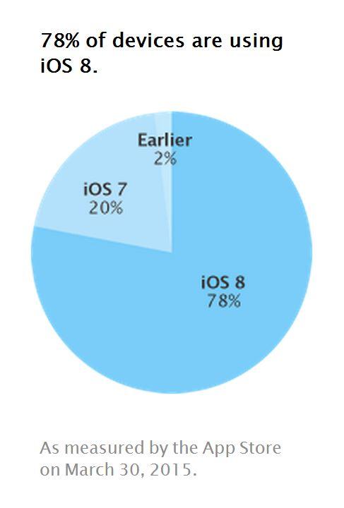 iOS 8 rata adoptie