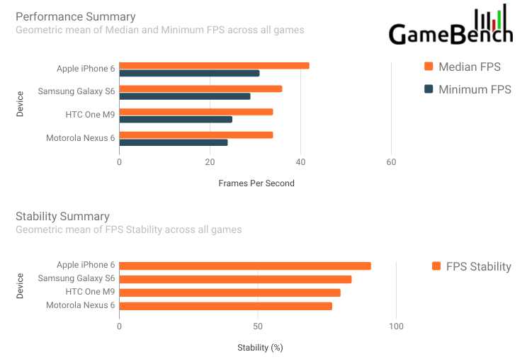 iPhone 6 vs Samsung Galaxy S6 vs HTC ONE M9 benchmark jocuri 1