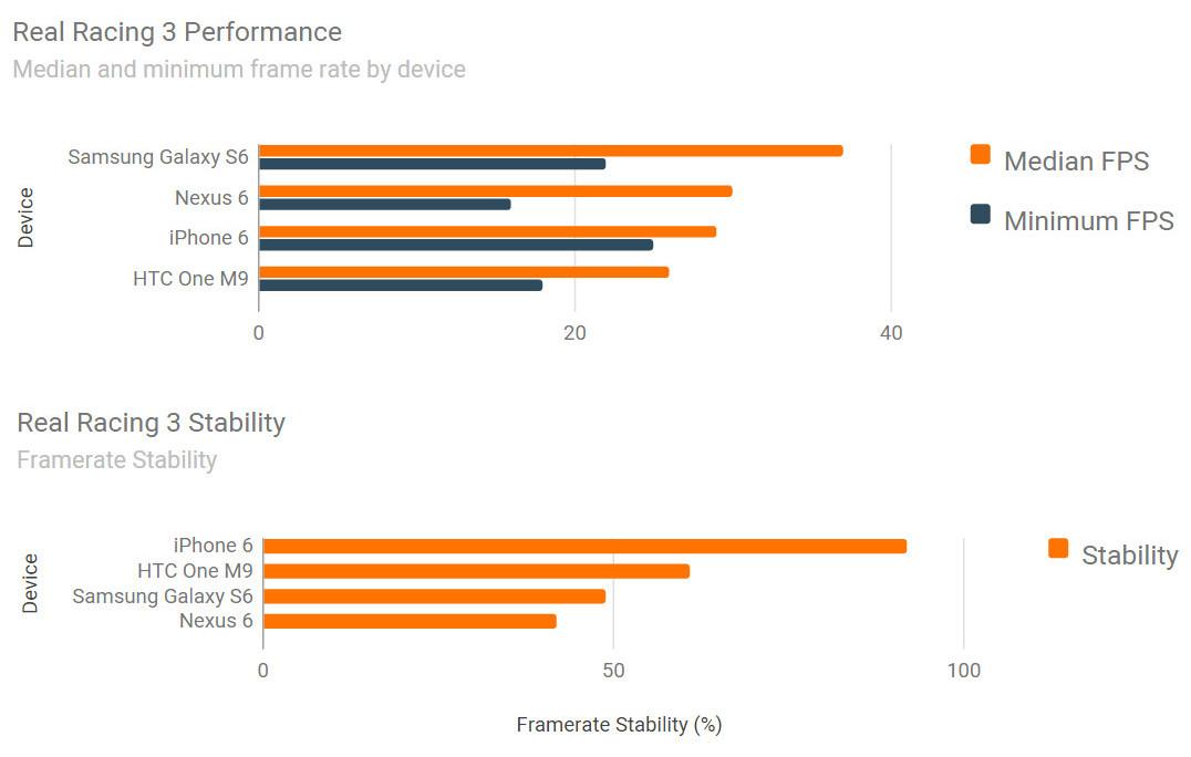 iPhone 6 vs Samsung Galaxy S6 vs HTC ONE M9 benchmark jocuri 10