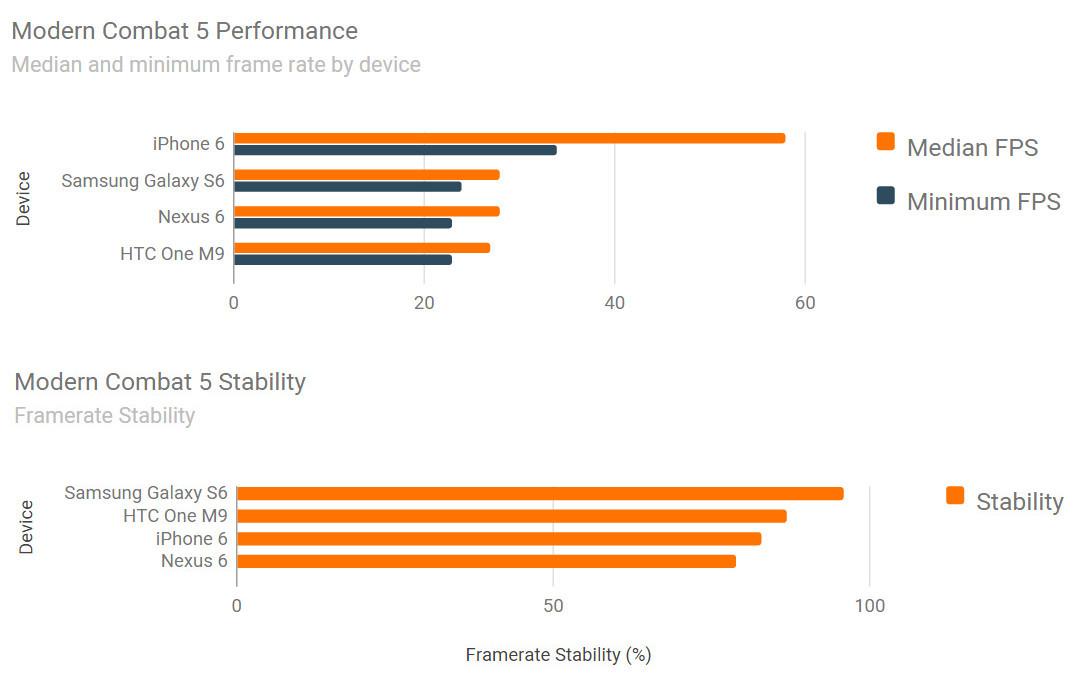 iPhone 6 vs Samsung Galaxy S6 vs HTC ONE M9 benchmark jocuri 2