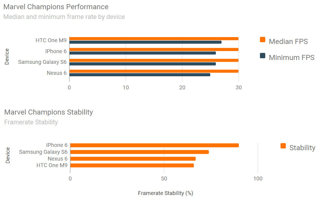iPhone 6 vs Samsung Galaxy S6 vs HTC ONE M9 benchmark jocuri 3