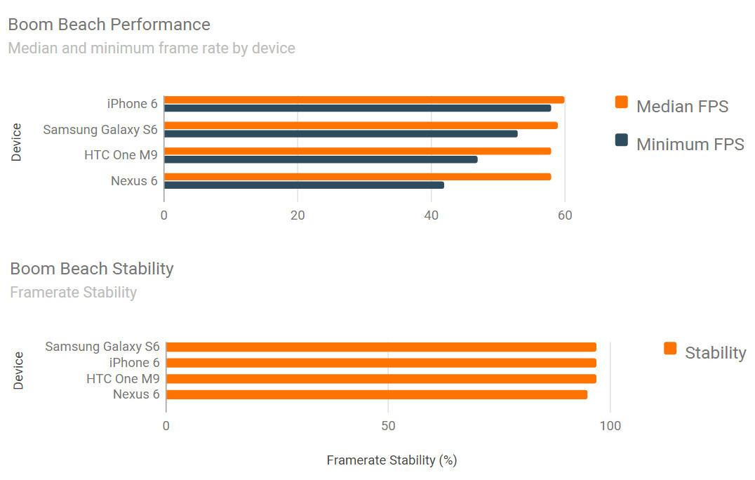 iPhone 6 vs Samsung Galaxy S6 vs HTC ONE M9 benchmark jocuri 4