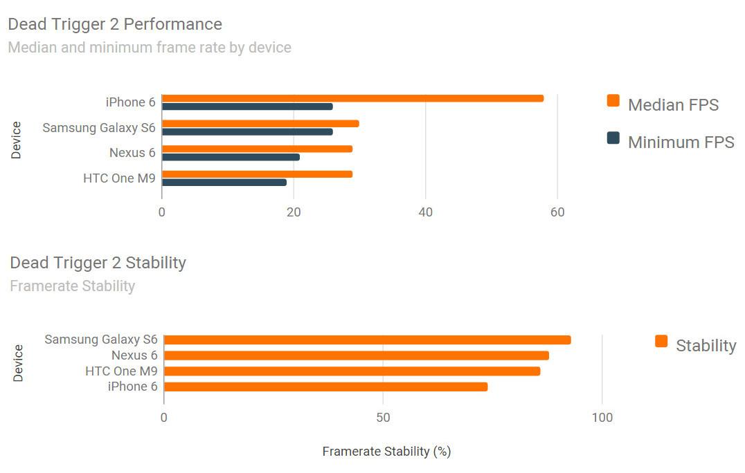 iPhone 6 vs Samsung Galaxy S6 vs HTC ONE M9 benchmark jocuri 5