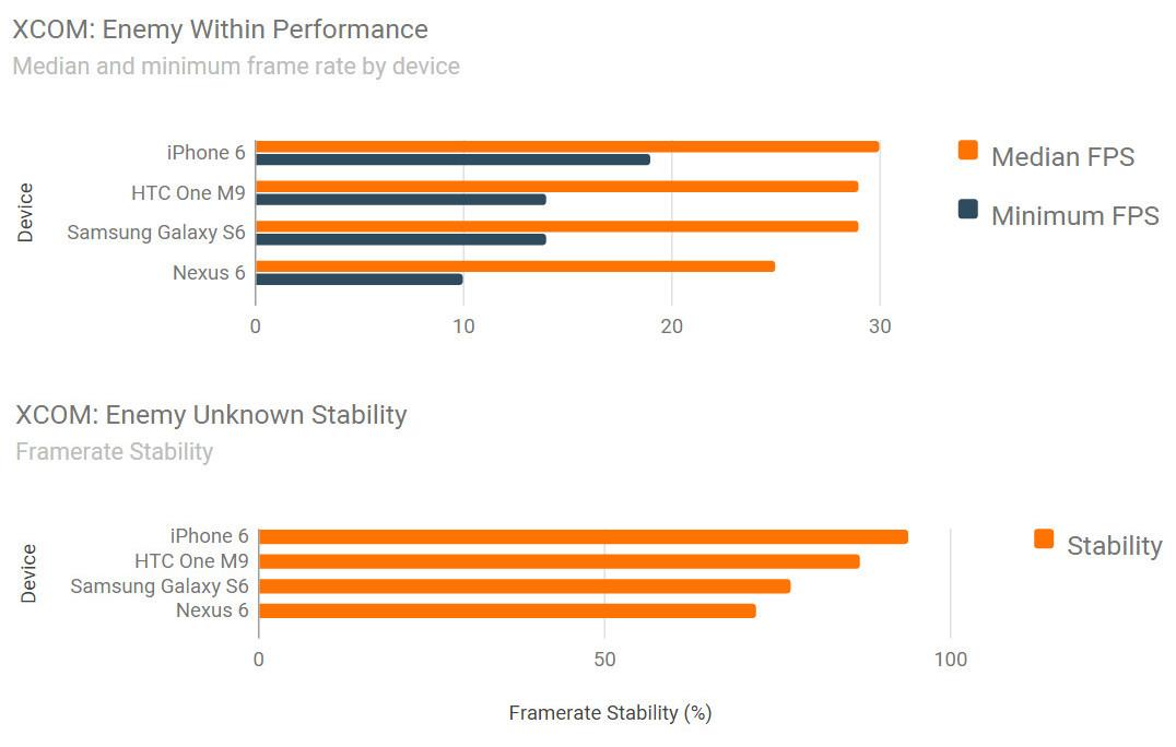 iPhone 6 vs Samsung Galaxy S6 vs HTC ONE M9 benchmark jocuri 6
