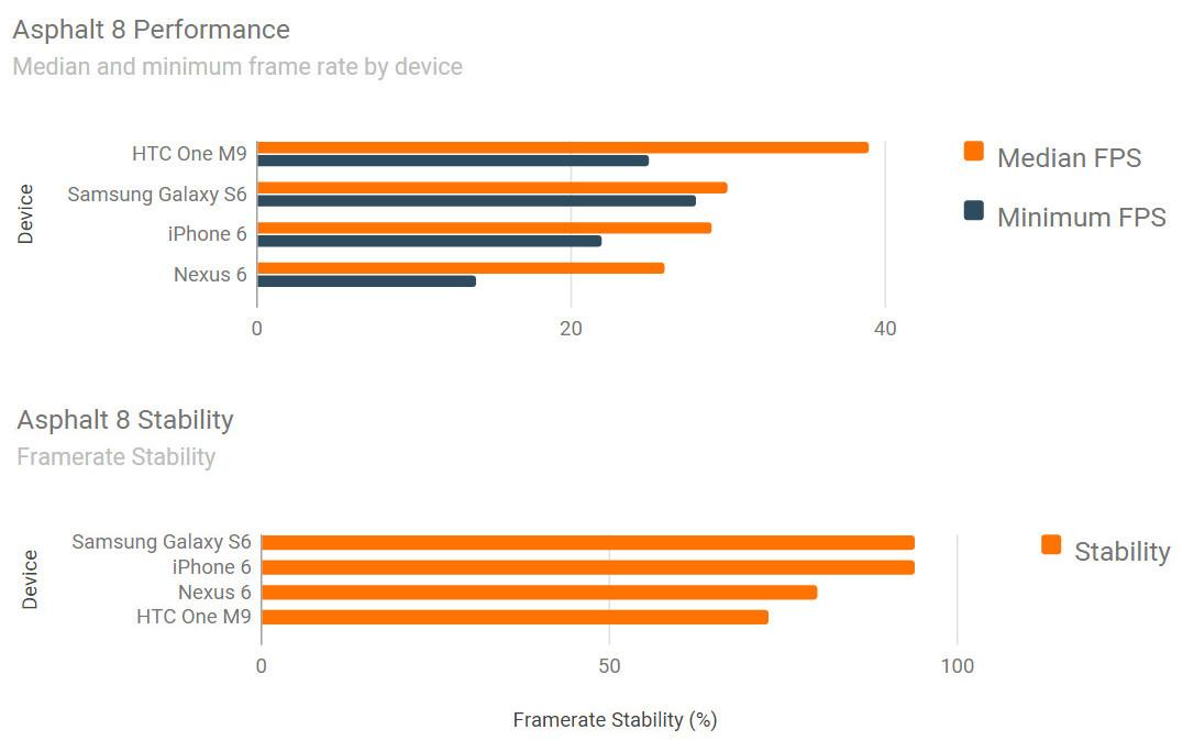 iPhone 6 vs Samsung Galaxy S6 vs HTC ONE M9 benchmark jocuri 7