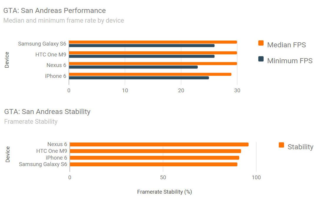 iPhone 6 vs Samsung Galaxy S6 vs HTC ONE M9 benchmark jocuri 8
