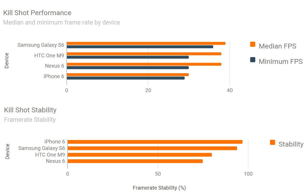 iPhone 6 vs Samsung Galaxy S6 vs HTC ONE M9 benchmark jocuri 9