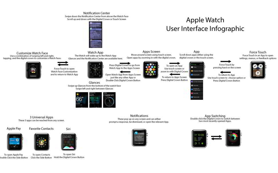 interfata Apple Watch explicata principal