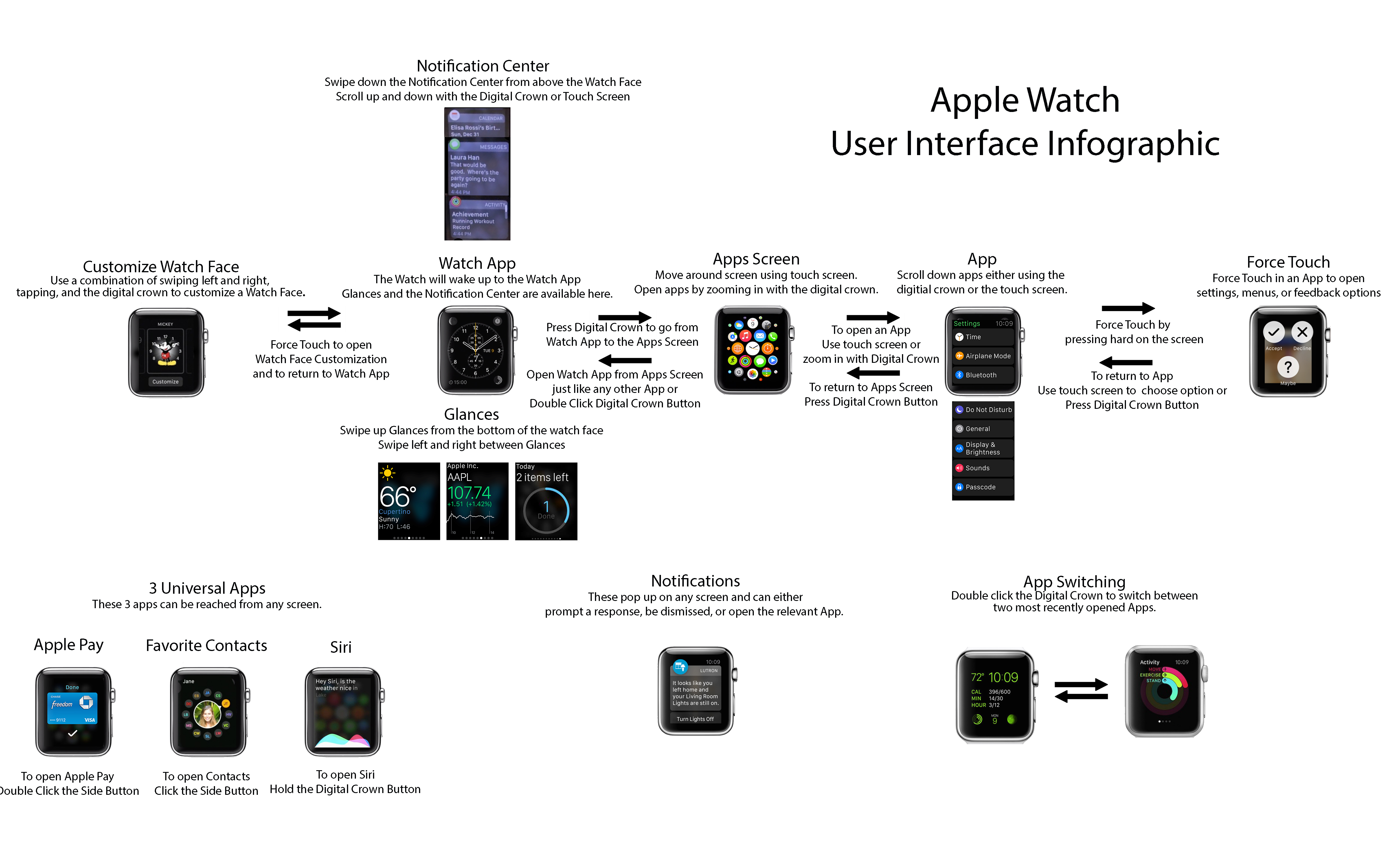 interfata Apple Watch explicata