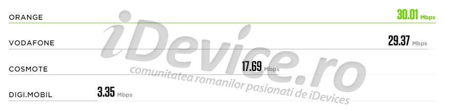 top operatori Romania viteza internet mobil