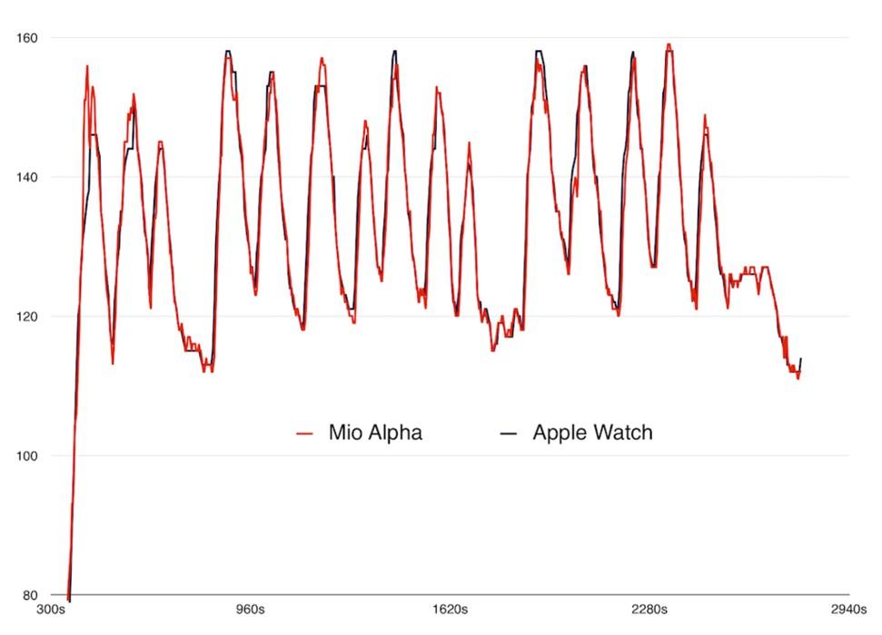 Apple Watch acuratete masurare batai inima - iDevice.ro
