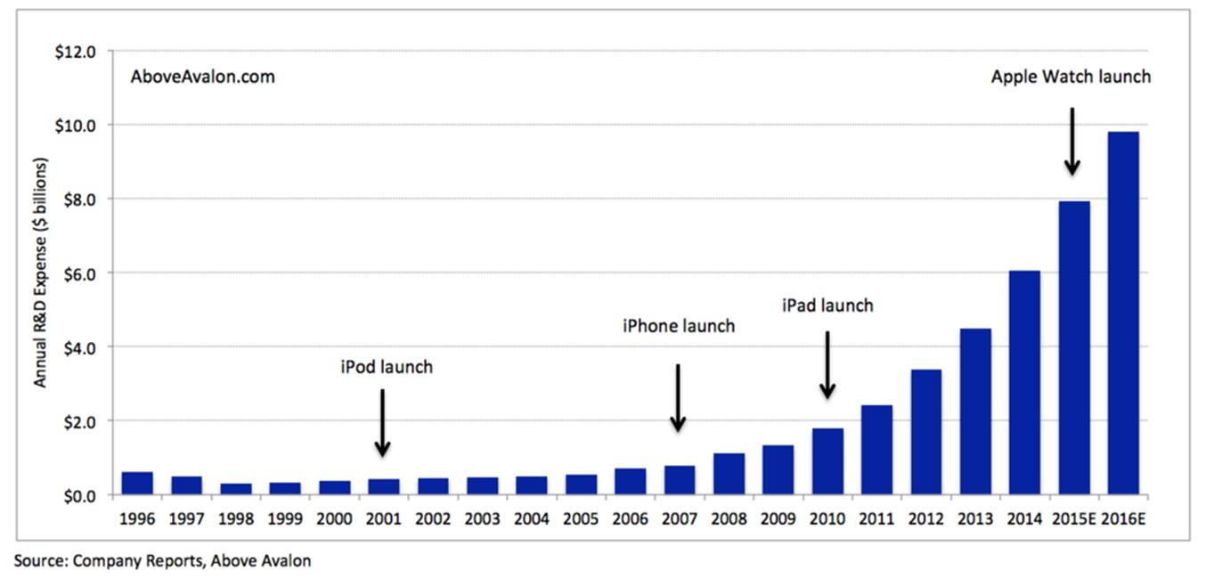 Apple investitii cercetare si dezvoltare - iDevice.ro