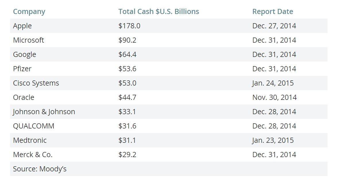 Apple top companii fond monetar - iDevice.ro