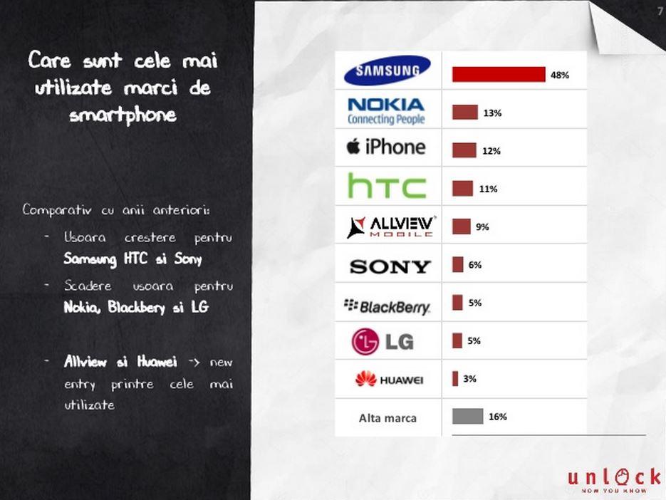 Mobifest popularitate smartphone utilizare aplicatii 1