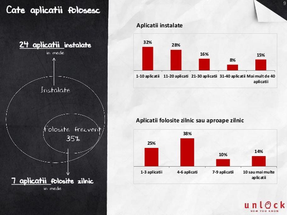 Mobifest popularitate smartphone utilizare aplicatii 2