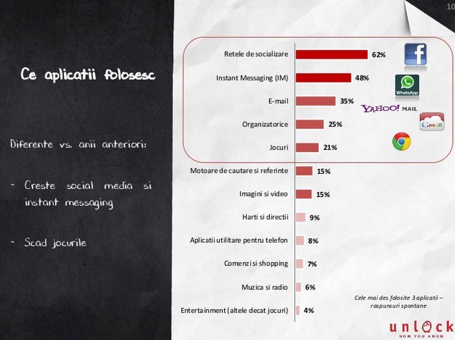 Mobifest popularitate smartphone utilizare aplicatii 3