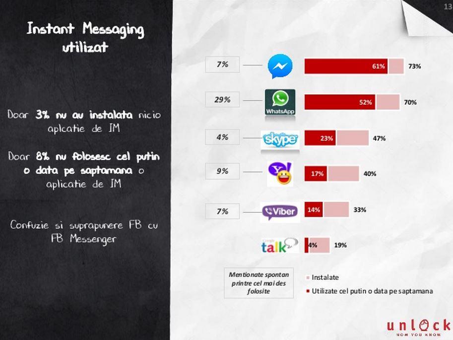 Mobifest popularitate smartphone utilizare aplicatii 5