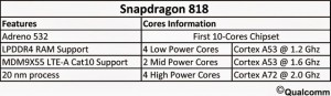Snapdragon 818 procesor 10 nuclee