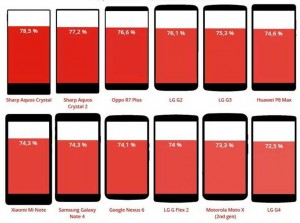 cel mai mare ecran smartphone 1