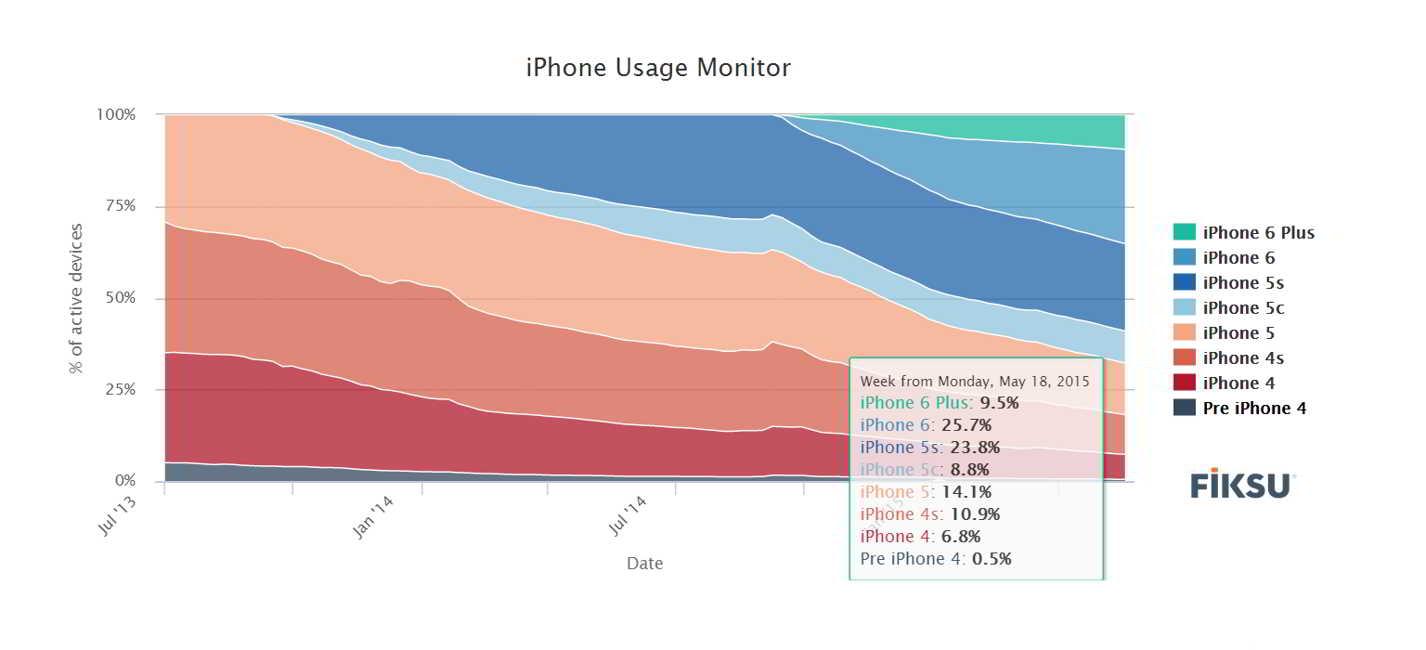 iPhone modele active