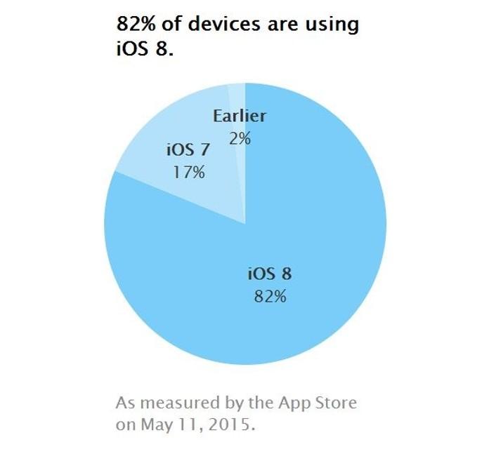 rata de adoptie iOS 8 - mai