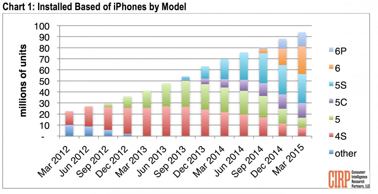 upgrade iphone 6 6 plus