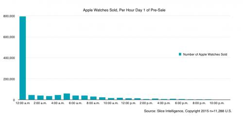 vanzari Apple Watch 1