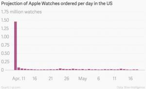 vanzari Apple Watch