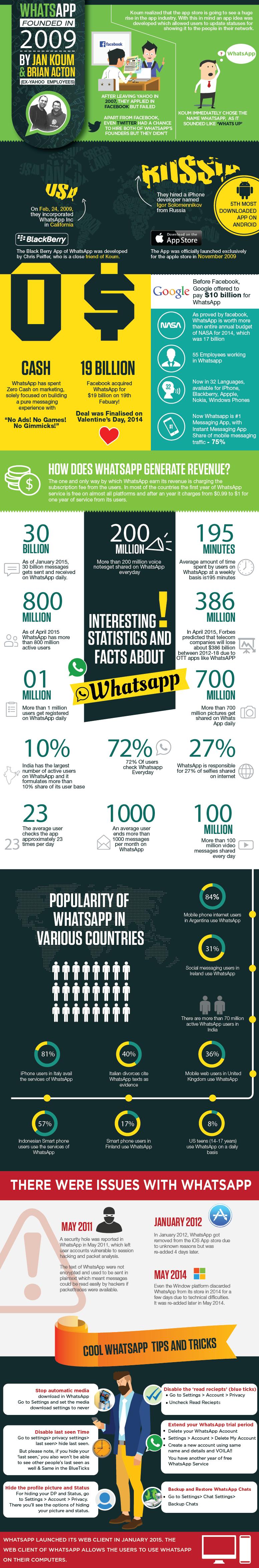 whatsapp statistici 2015