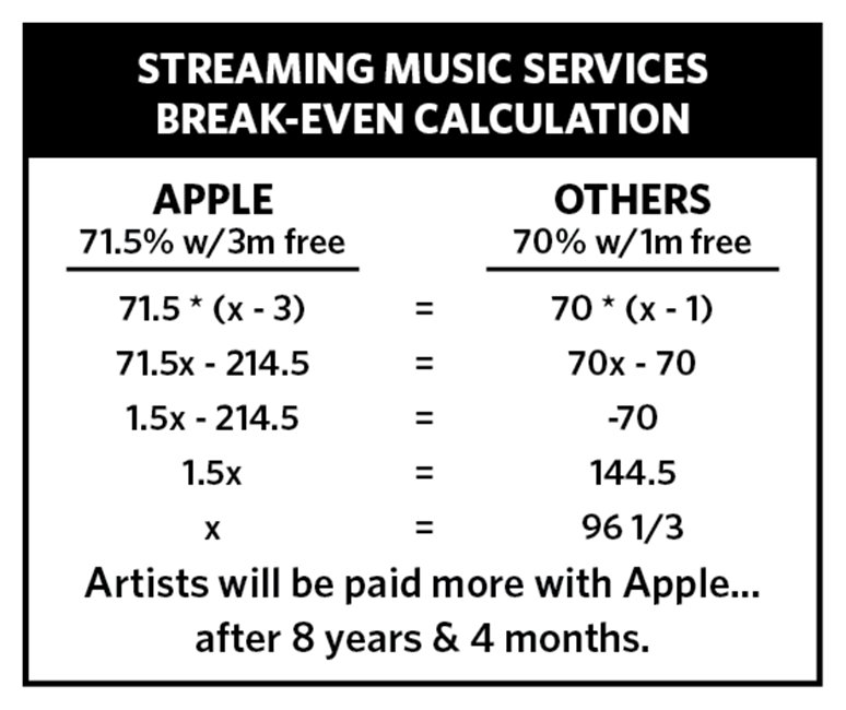 Apple Music plati artisti