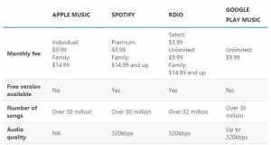 Apple Music vs Spotify vs Google Music vs Rdio