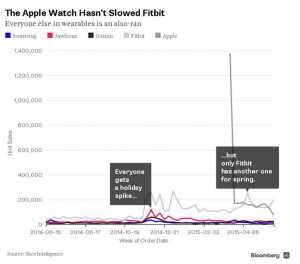 Apple Watch Fitbit