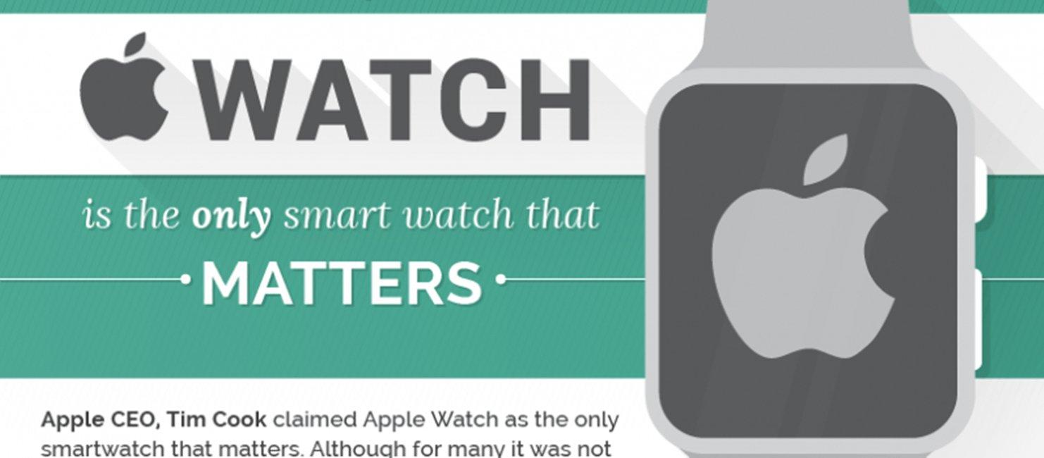 Apple Watch conteaza infografic 1