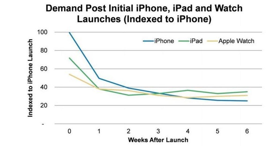 Apple Watch mai popular ca iPhone