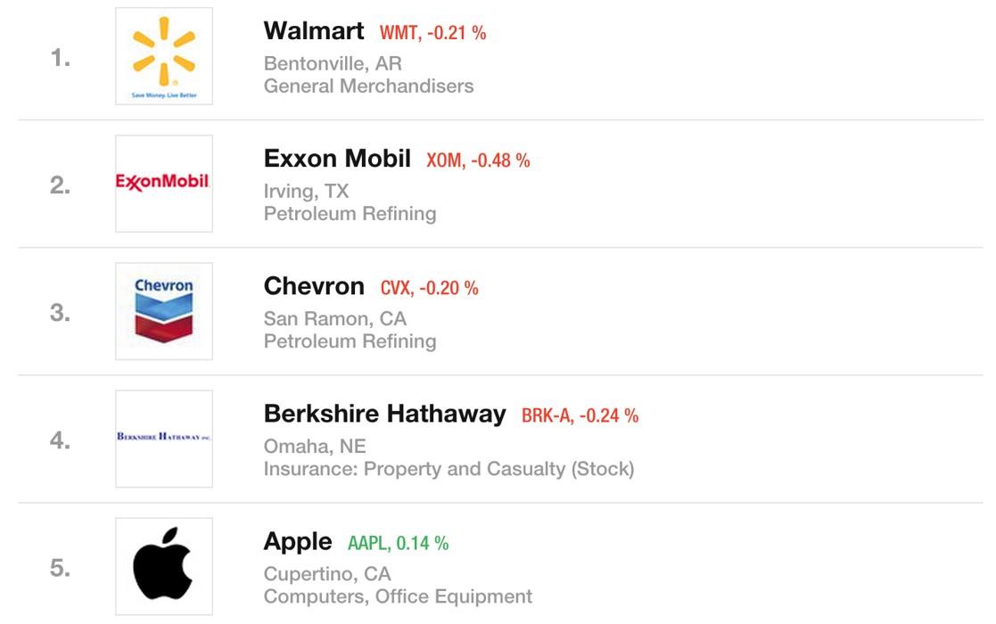 Apple cele mai mari companii de pe glob