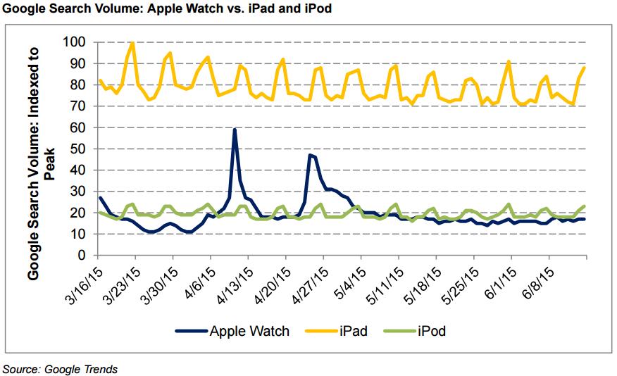 Interes iPod Apple Watch