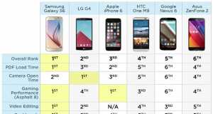 Samsung Galaxy S6 umileste iPhone 6 Google Nexus 6